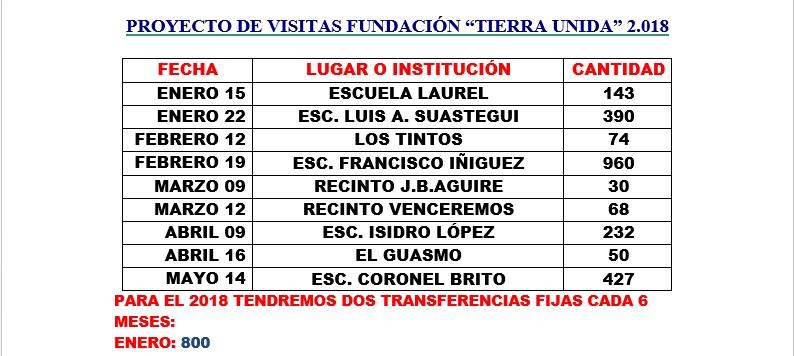Liste von Dr. Galo über besuchte Schulen
